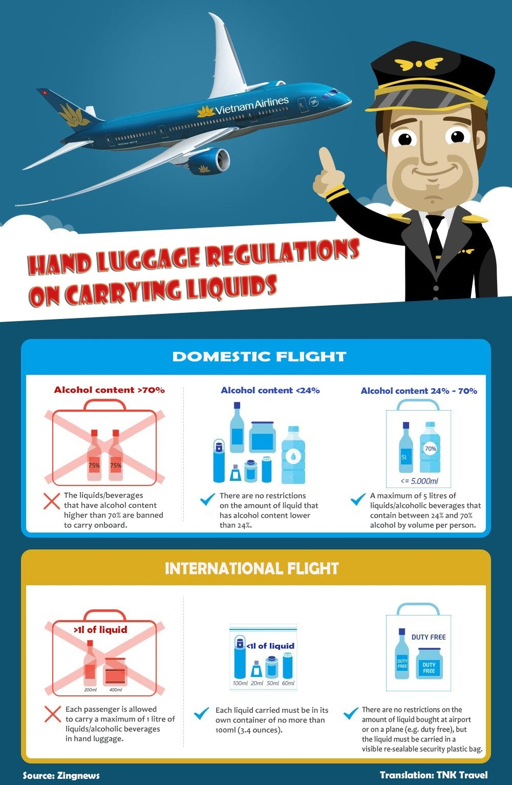 Infographic Hand Luggage Regulations On Carrying Liquids